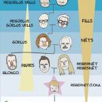 Família eivissenca i relacions de parentiu